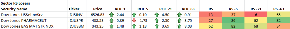 5-12-2014 Sector RS Losers