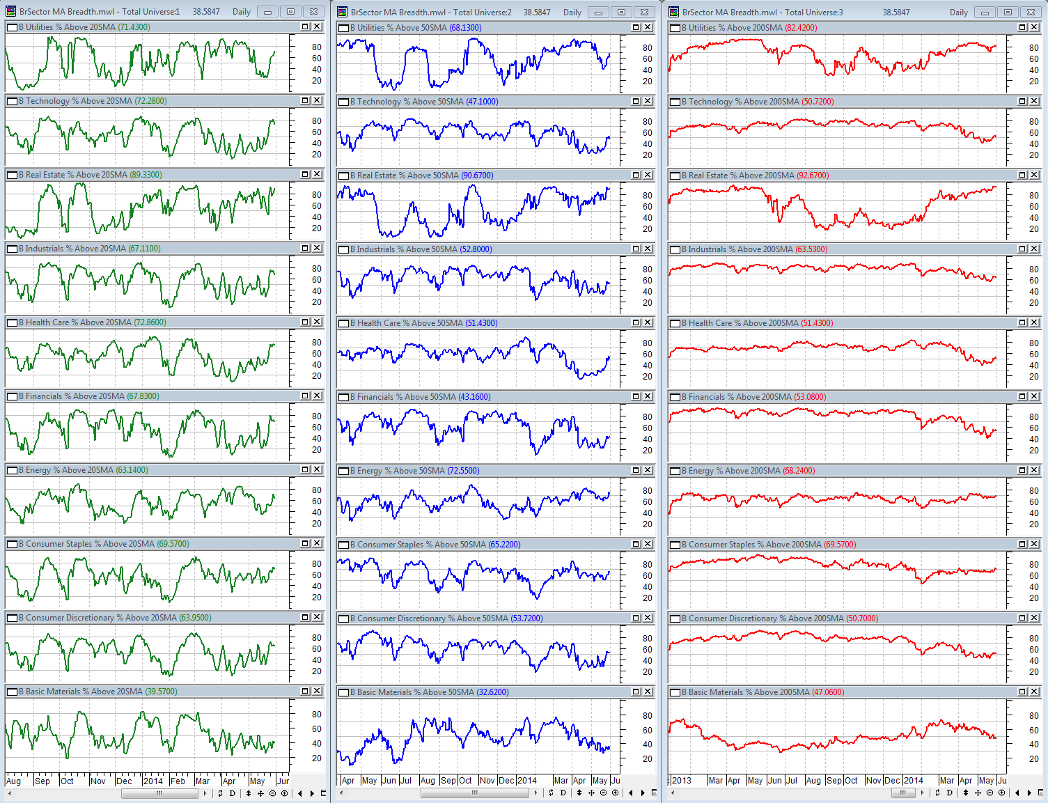 5-30-2014 BSec MA Breadth Dashboard