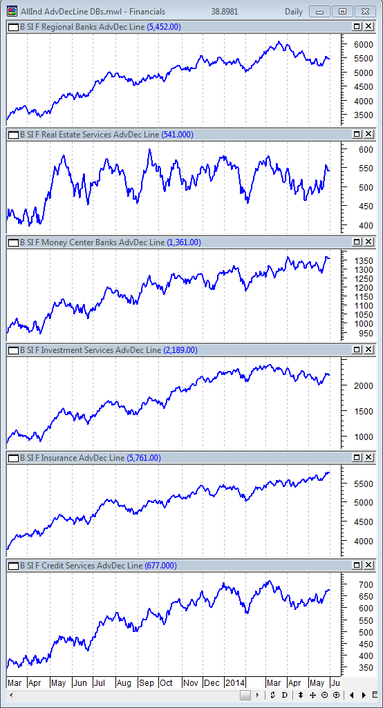 5-30-2014 SSec AdvDecLine DB Financials