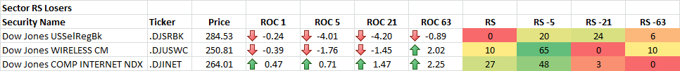 7-22-2014 Sector RS Losers