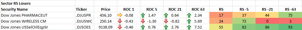 7-24-2014 Sector RS Losers