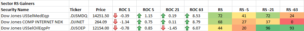 7-25-2014 Sector RS Gainers
