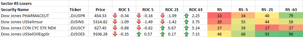 7-25-2014 Sector RS Losers