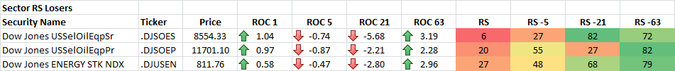 8-15-2014 Sector RS Losers