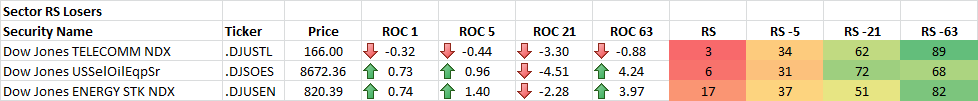 8-19-2014 Sector RS Losers