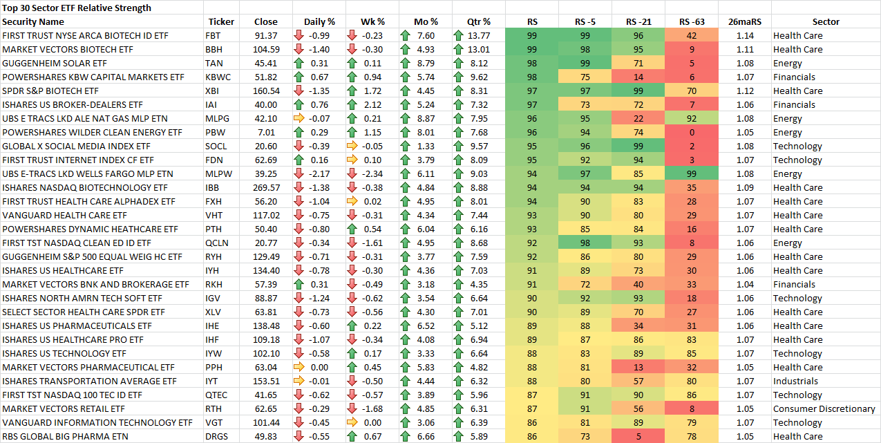 Top 30 Sector ETF RS Rankings Top 30 Sector ETF RS Rankings on FINVIZ