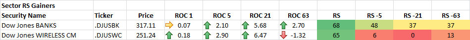 9-16-2014 Sector RS Gainers