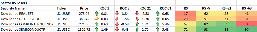 9-16-2014 Sector RS Losers