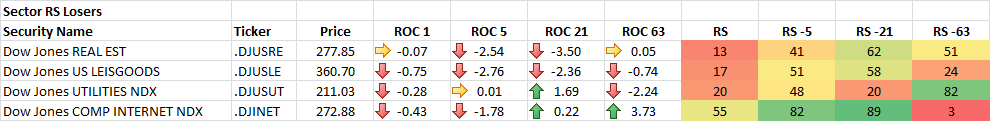 9-17-2014 Sector RS Losers