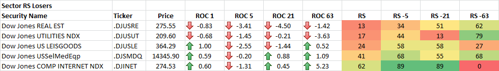 9-18-2014 Sector RS Losers