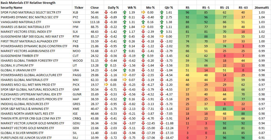 9-19-2014 Basic Materials ETF RS Rankings