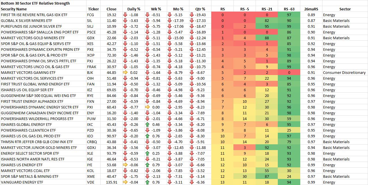 9-19-2014 Bottom 30 Sector ETF RS Rankings