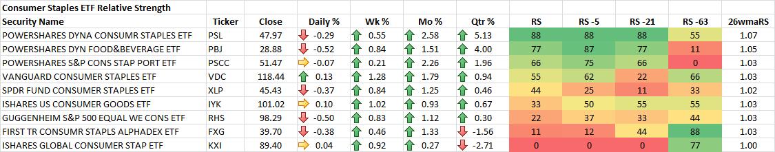 9-19-2014 Consumer Staples ETF RS Rankings