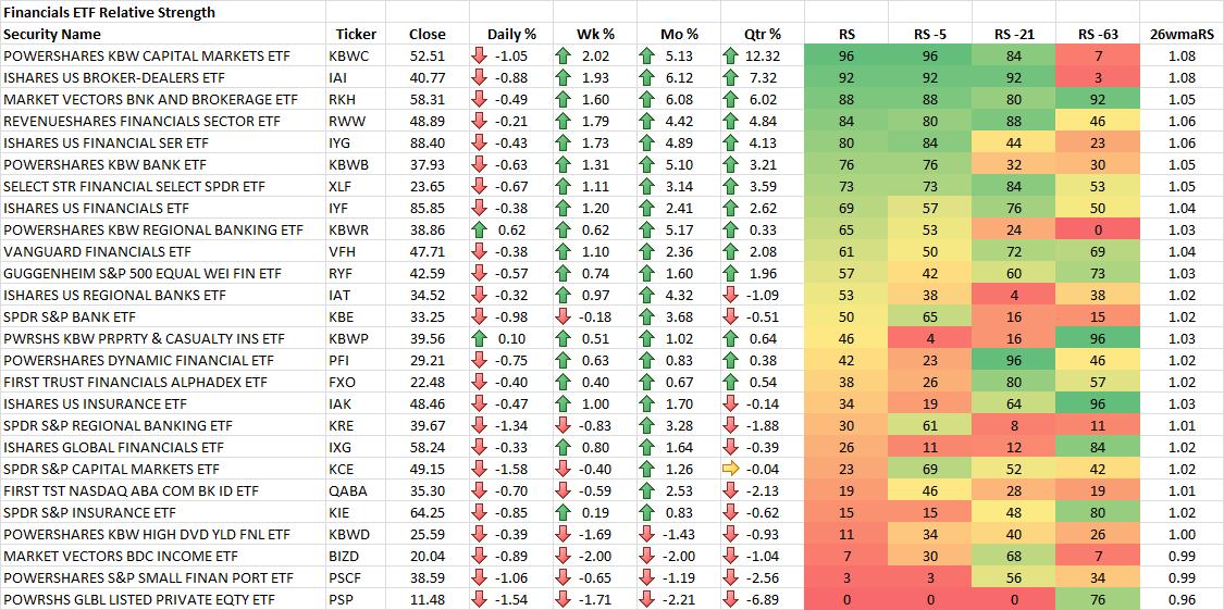 9-19-2014 Financials ETF RS Rankings