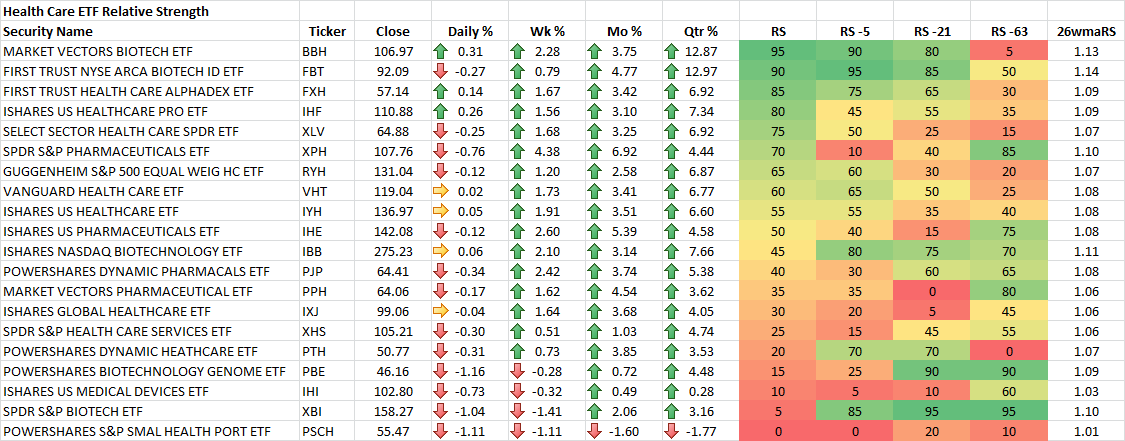 9-19-2014 Health Care ETF RS Rankings