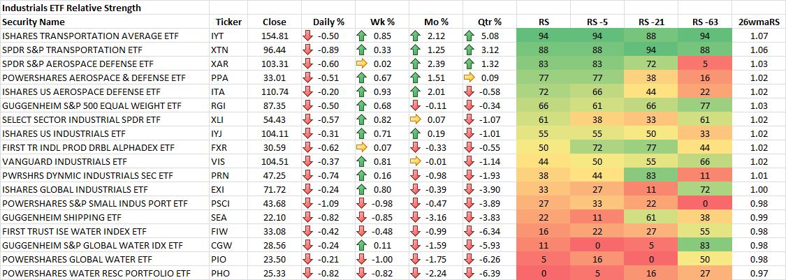 9-19-2014 Industrials ETF RS Rankings
