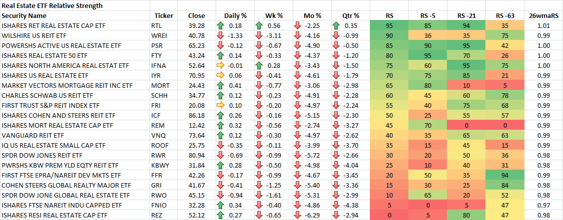 9-19-2014 Real Estate ETF RS Rankings