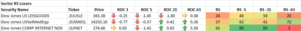 9-19-2014 Sector RS Losers