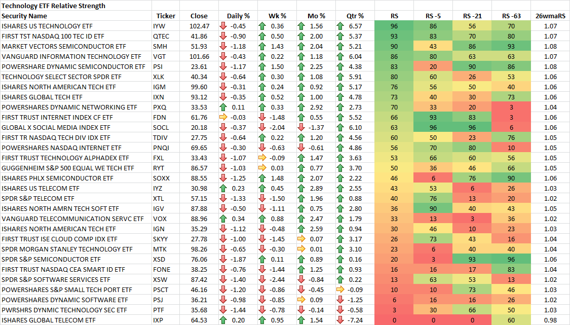 9-19-2014 Technology ETF RS Rankings