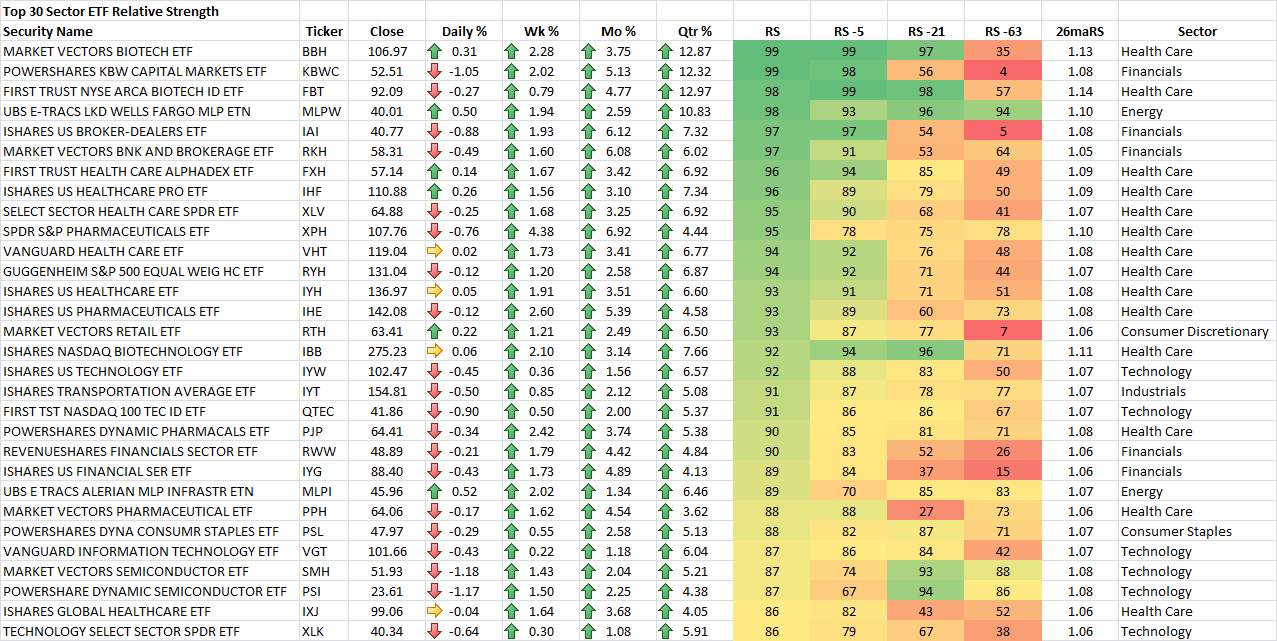 9-19-2014 Top 30 Sector ETF RS Rankings