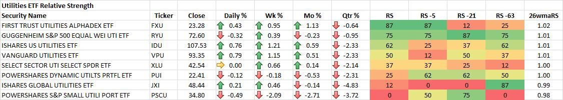 9-19-2014 Utilities ETF RS Rankings