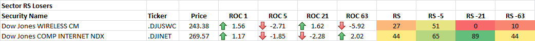 9-26-2014 Sector RS Losers