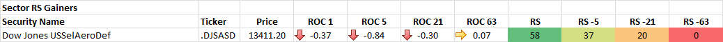 9-29-2014 Sector RS Gainers