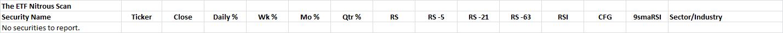 10-1-2014 Nitrous ETF Scan