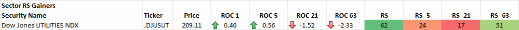 10-1-2014 Sector RS Gainers