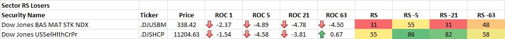10-1-2014 Sector RS Losers