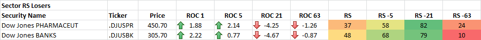 10-21-2014 Sector RS Losers