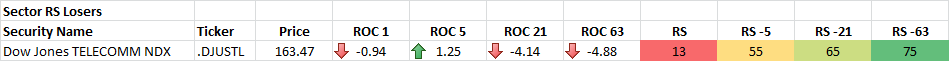 10-23-2014 Sector RS Losers