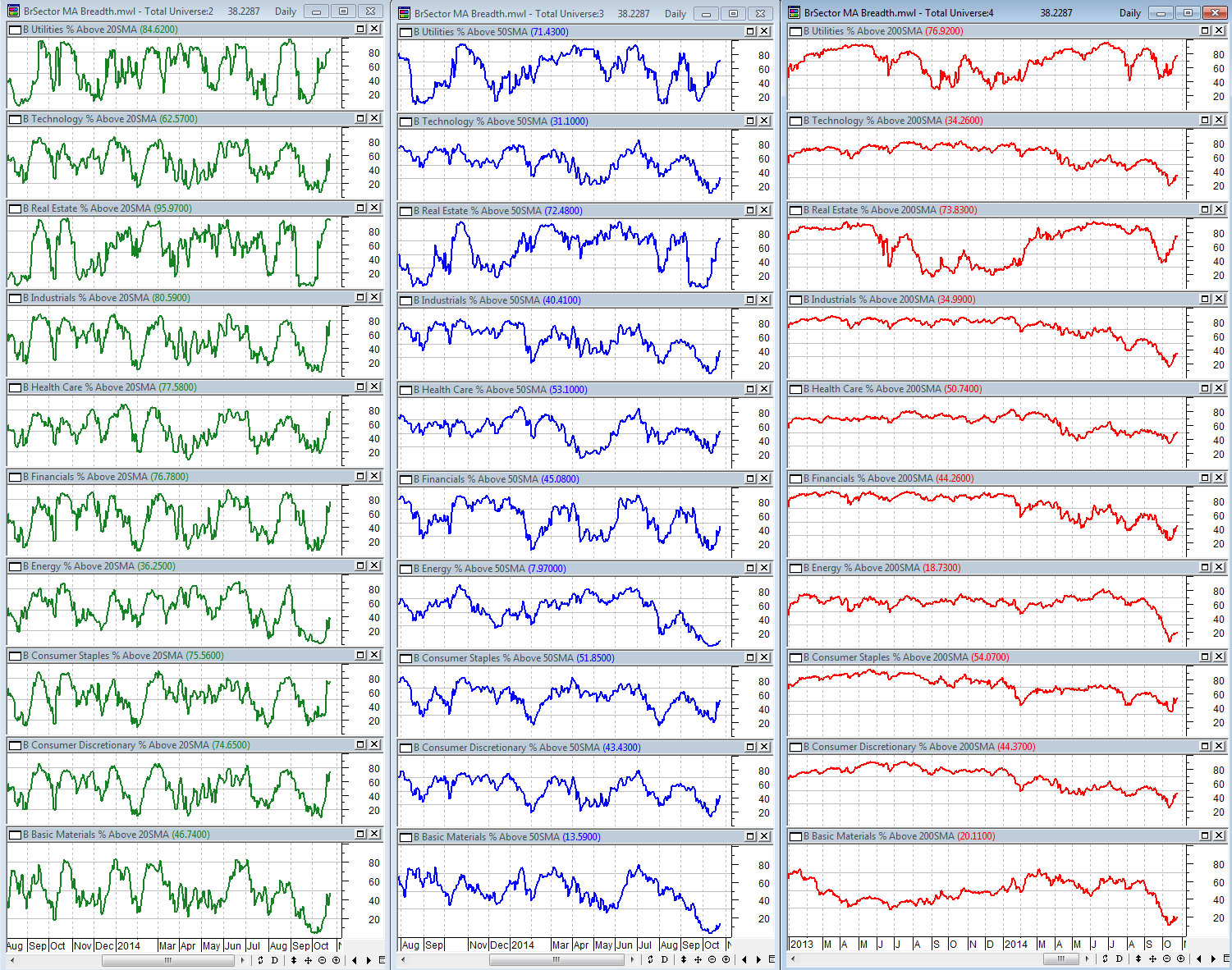 10-24-2014 BSec MA Breadth Dashboard