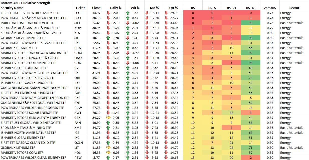 10-24-2014 Bottom 30 Sector ETF RS Rankings