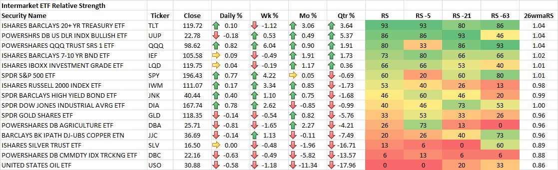 10-24-2014 Intermarket ETF RS Rankings