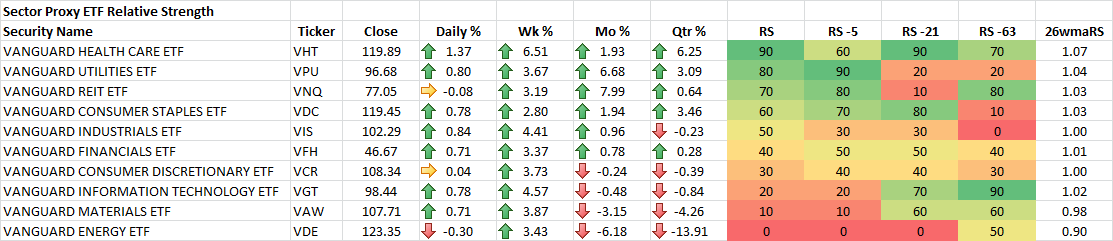 10-24-2014 Sector Proxy ETF RS Rankings