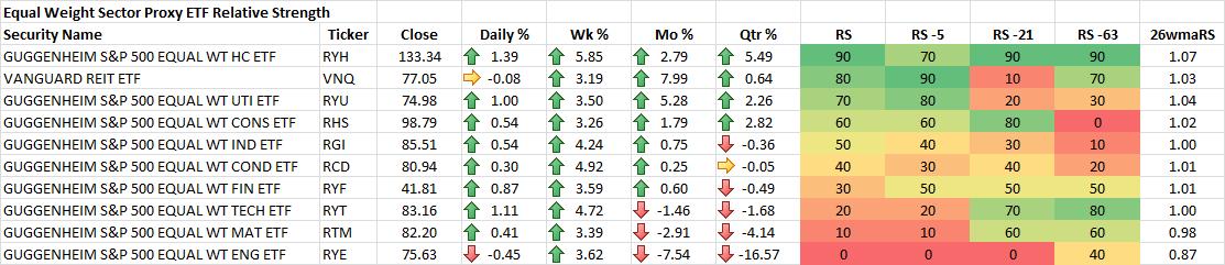 10-24-2014 Sector Proxy EW ETF RS Rankings