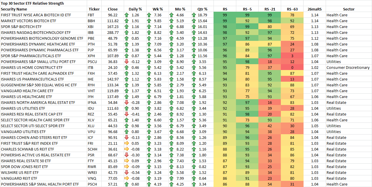 10-24-2014 Top 30 Sector ETF RS Rankings