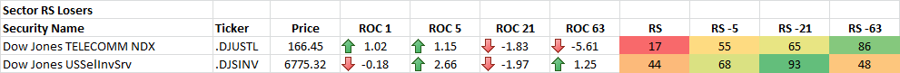 10-27-2014 Sector RS Losers