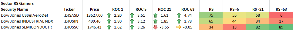 10-28-2014 Sector RS Gainers