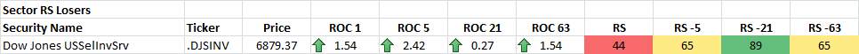 10-28-2014 Sector RS Losers