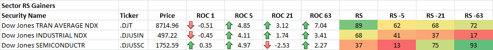 10-29-2014 Sector RS Gainers