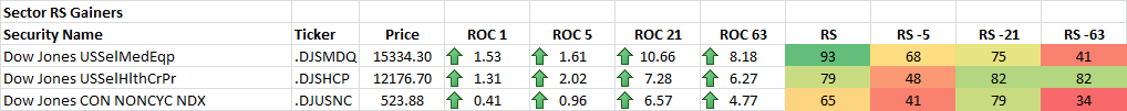 11-18-2014 Sector RS Gainers