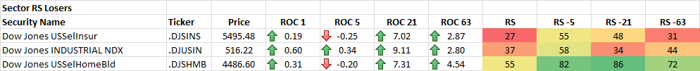 11-18-2014 Sector RS Losers