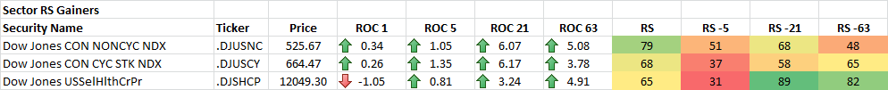 11-19-2014 Sector RS Gainers