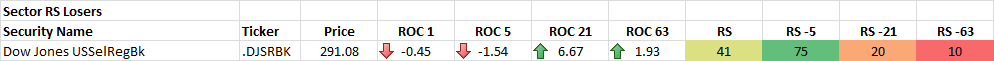 11-19-2014 Sector RS Losers