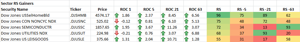 11-20-2014 Sector RS Gainers