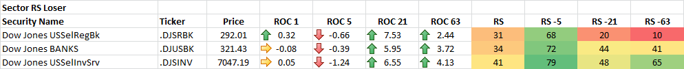 11-20-2014 Sector RS Losers