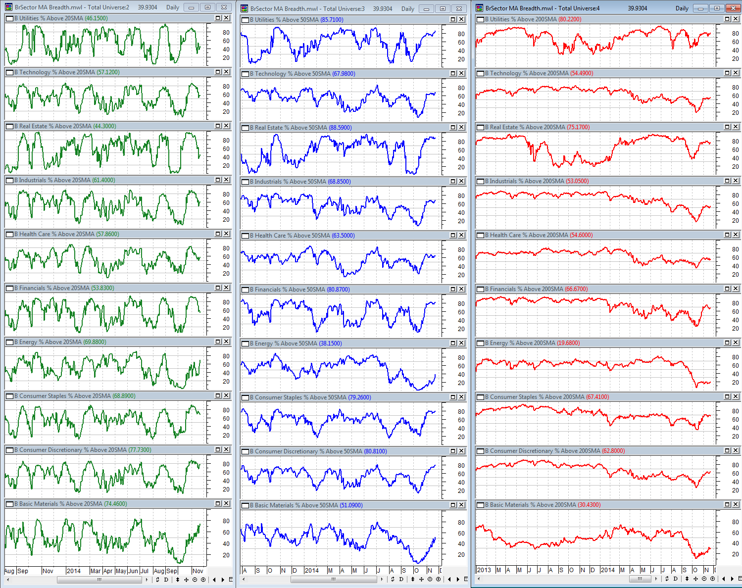 11-21-2014 BSec MA Breadth Dashboard