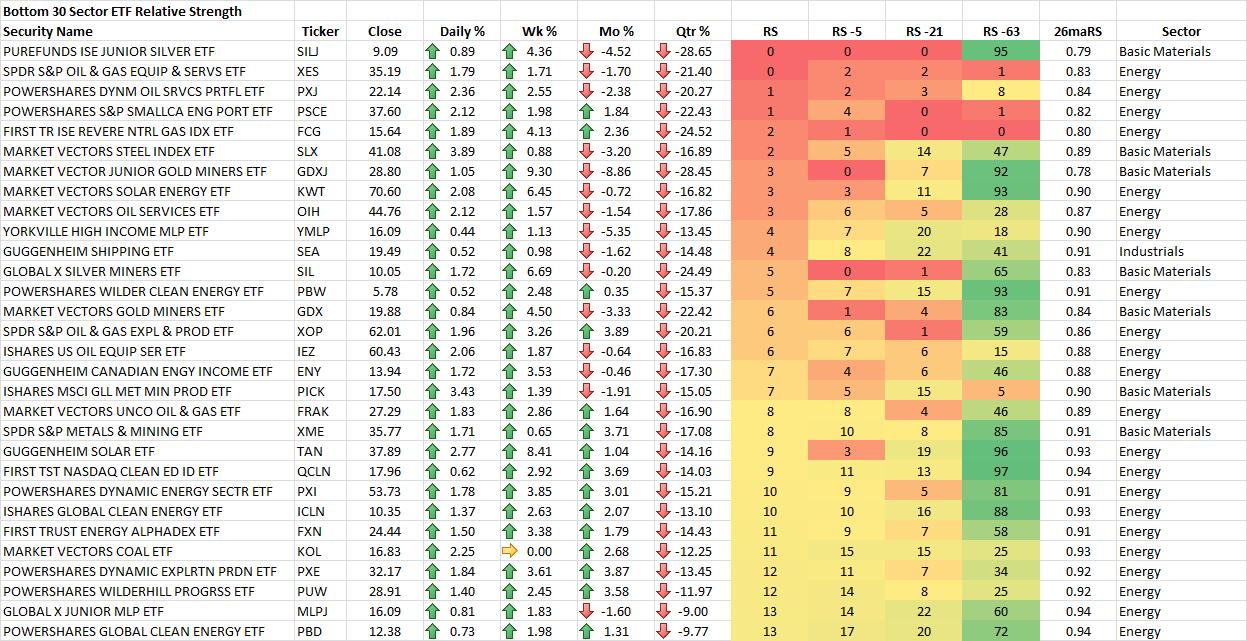 11-21-2014 Bottom 30 Sector ETF RS Rankings